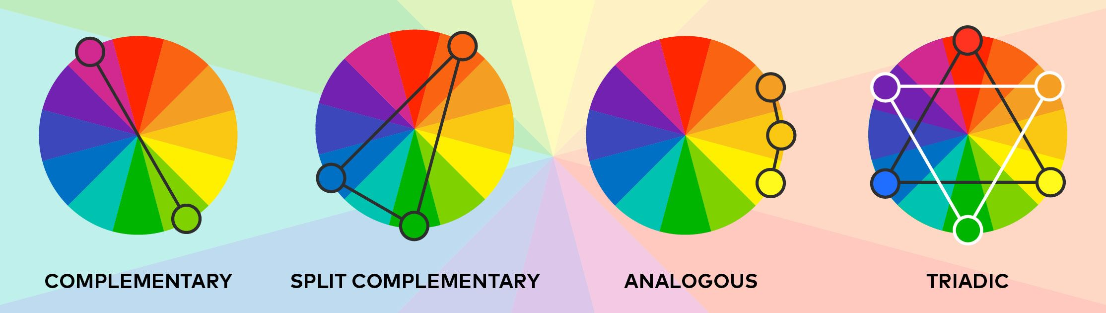 Understanding the colour wheel helps with decorating